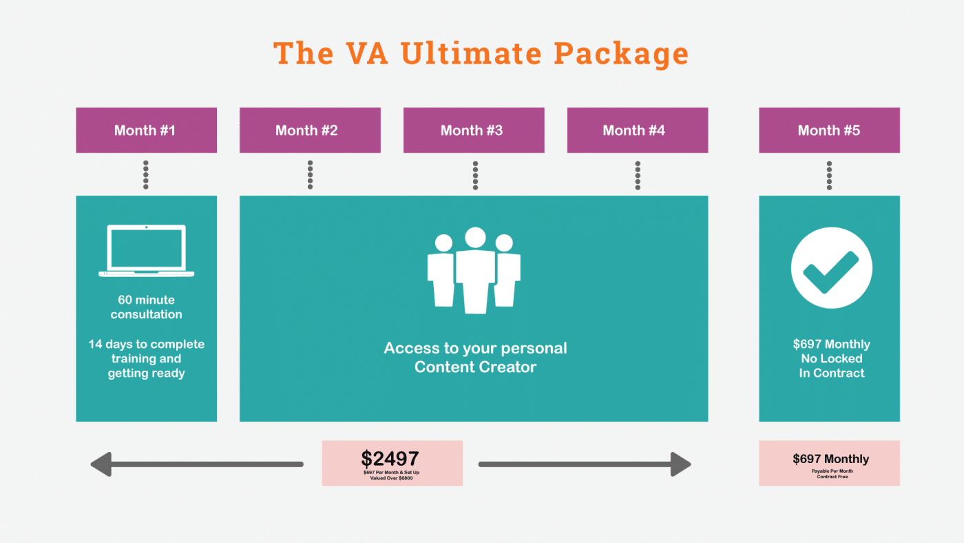 VA Ultimate Package